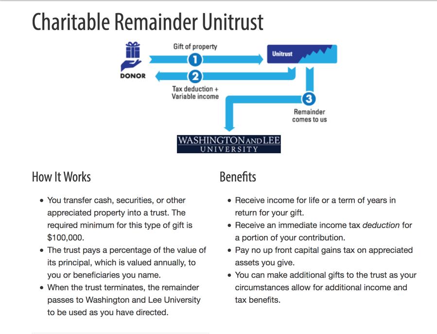 Charitable-Remainder-Unitrust An Unassuming Man